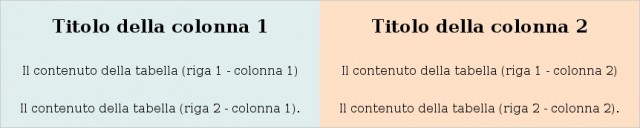 Convertire le tabelle HTML in CSS